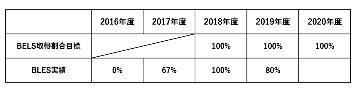 堺市の工務店 正田工建のBELS事業計画実績