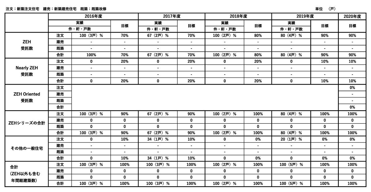 堺市の工務店 正田工建のZEH事業計画表