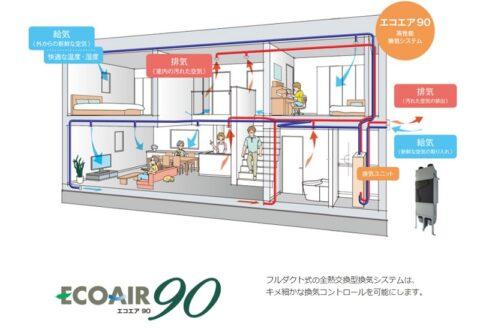堺市北区大豆塚町 新築注文住宅 エコエア90
